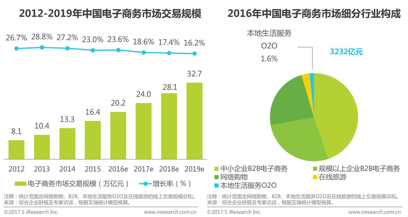 2017年中国鲜花电商行业分析报告