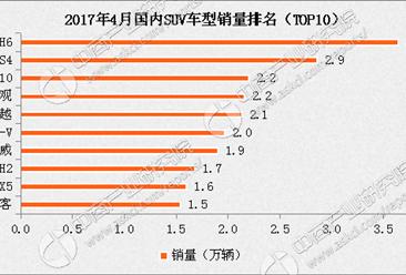 2017年4月国内SUV车型销量前十排名:哈弗H6下跌17.2%
