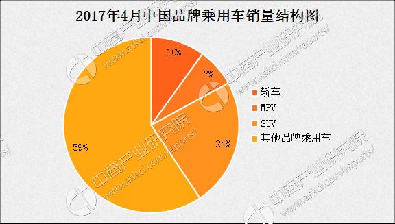 2017年4月中国汽车工业经济运行情况(附图表)