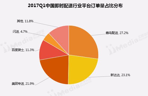 2017年一季度中国即时配送市场分析报告