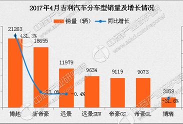 2017年4月吉利汽车分车型销量分析:博越飙升431.3%(图表)