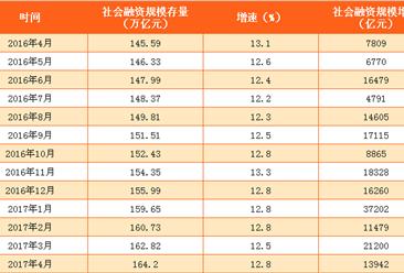 2017年4月中国社会融资规模数据分析:存量同比增长12.8%(附图表)