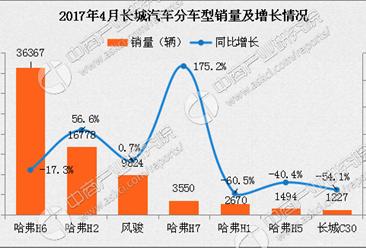 2017年4月长城汽车分车型销量分析:哈弗H6又跌了!
