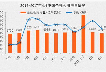 2017年1-4月全社会用电量情况分析:同比增长6.7%