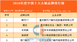 2016年度中国十大火锅品牌排行榜