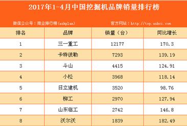 2017年1-4月中国挖掘机品牌销量排行榜(附全榜单)