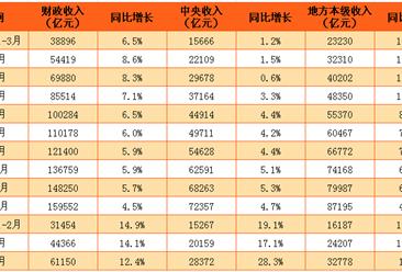2017年1-4月亚博娱乐手机APP财政收入61150亿  同比增长12.4%(附图表)