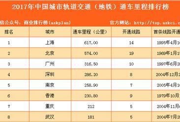 2017年中国城市轨道交通(地铁)通车里程排行榜