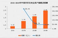 2017年中国共享充电宝用户规模及发展趋势预测