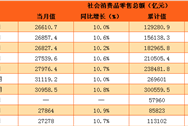 2017年1-4月中国社会消费品零售情况分析:零售额增长10.7%(附图表)