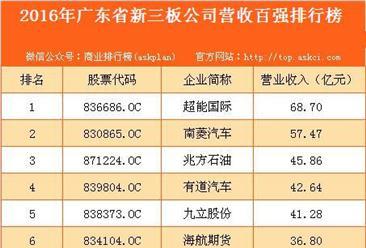 2016年广东省新三板公司营收百强排行榜