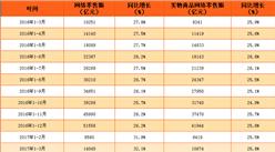 2017年1-4月中国网络零售额数据分析:同比增长32%(附图表)