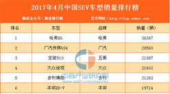 2017年4月中国SUV车型销量排行榜(1-160名)