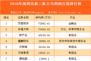 2016年深圳市新三板公司利润百强排行榜
