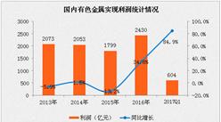 2017年1-4月有色金属行业运行情况分析:产量同比增长8.1%(附图表)