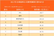 2017年全球涂料公司销售额排行榜TOP10