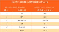 2017年全球涂料公司銷售額排行榜TOP10