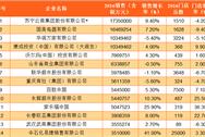 2016年中国连锁企业百强排行榜(附榜单)