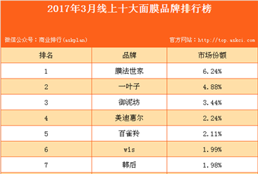 2017年3月线上十大面膜品牌排行榜
