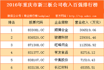 2016年重庆市新三板企业收入百强排行榜