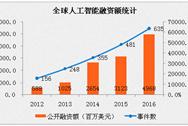 2017年中国人工智能产业规模预测:增长率将至51.2%