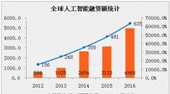 2017年中國人工智能產業規模預測:增長率將至51.2%