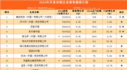 2016年外资连锁企业销售额排行榜