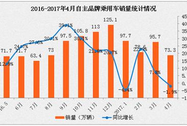 2017年1-4月中国汽车工业经济运行情况分析(附图表)
