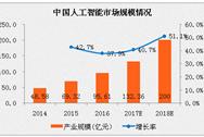 2017年中国人工智能市场规模预测:将超130亿元