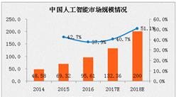 2017年中國人工智能市場規模預測:將超130億元