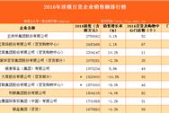 2016年连锁百货企业销售额排行榜