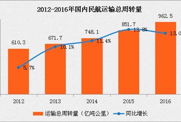 2016年中國民航行業運行情況分析報告