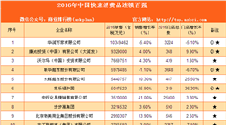 2016年中国快速消费品连锁百强排行榜(附全榜单)