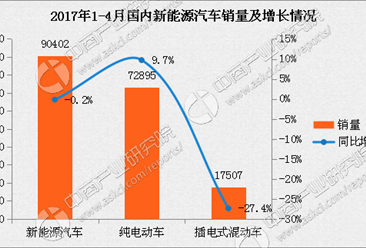 中汽协:1-4月国内新能源汽车销量微跌0.2%(附表)