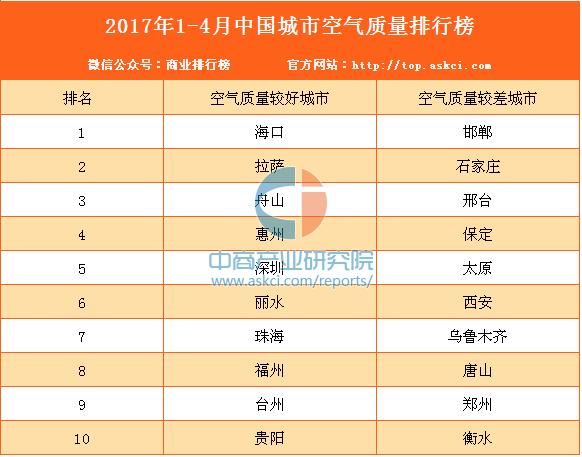 2017年1-4月中国74城市空气质量排名:海口最