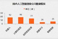 国内人工智能创业公司情况分析:北京地区占43%