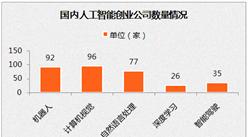 國內人工智能創業公司情況分析:北京地區占43%