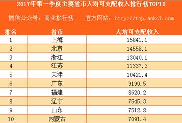 2017年第一季度主要省市人均可支配收入排行榜TOP10