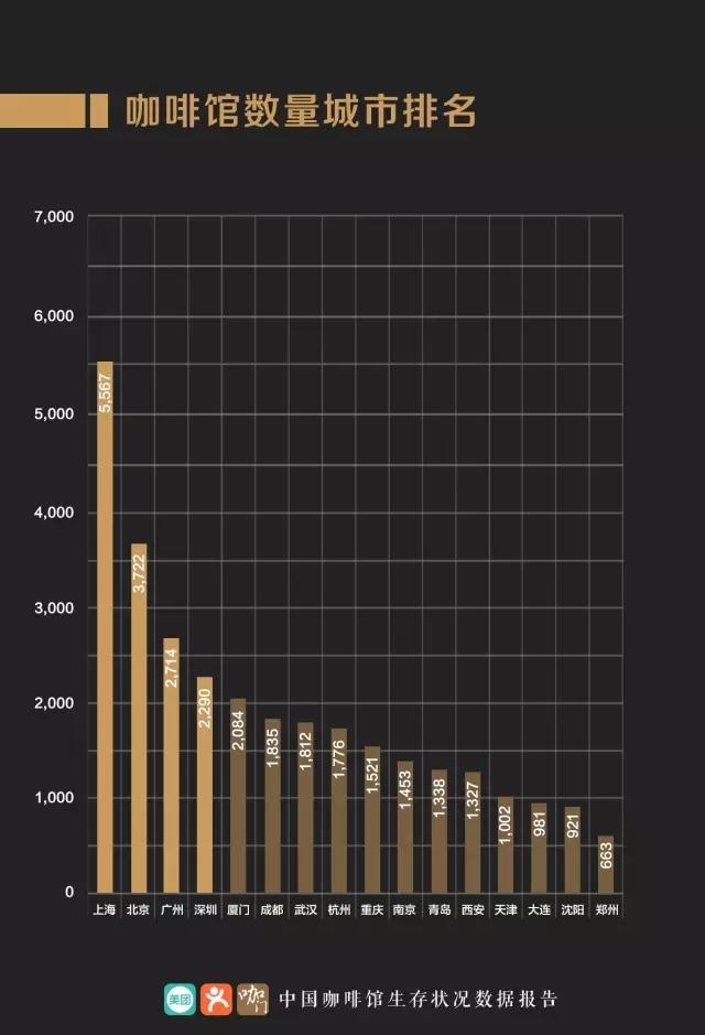 咖啡行业生存状况分析报告:2016中国咖啡馆数量突破10