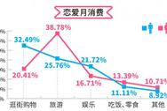 珍愛網520戀愛賬單大調查:超七成月花費1-2千 上海最寵妻重慶最傲嬌