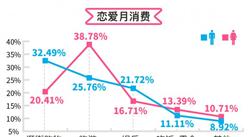 珍爱网520恋爱账单大调查:超七成月花费1-2千 上海最宠妻重庆最傲娇