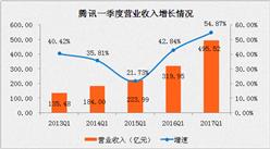 2017年一季度腾讯营收增长55% 娱乐服务成最大功臣