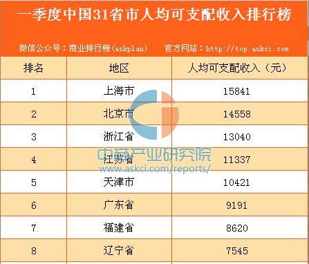 2017年一季度中国31省市人均可支配收入排行榜
