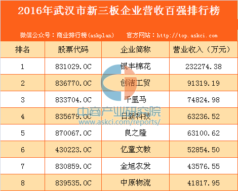 2016年武汉市新三板企业营收百强排行榜