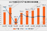 越南自行车产量数据分析:2017年越南自行车产量或达765万台