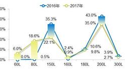 中國熱水器分區域用戶使用分析報告:哪地愛用國貨?哪地喜愛壁掛爐?