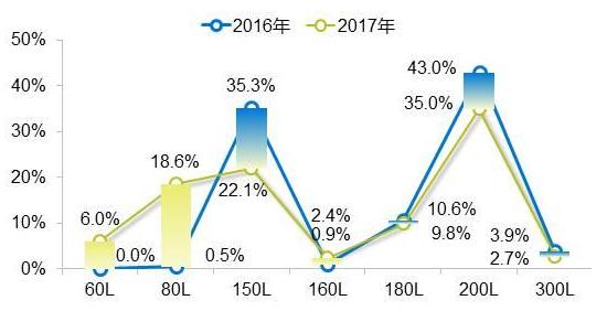 中国热水器分区域用户使用分析报告:哪地爱用国货?哪地喜爱壁挂炉?