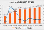 2017年越南家用洗衣机产量分析及预测:将超105万台