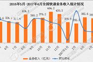 2017年1-4月全国快递物流行业运行情况分析(图表)