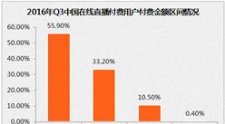 中國在線直播行業用戶分析:近90%打賞金額在1000元以內